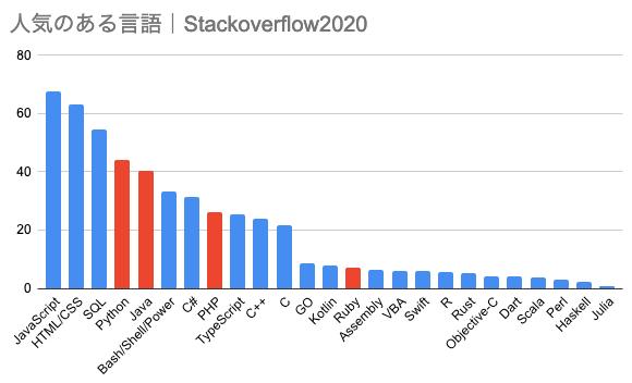 stackoverflow2020