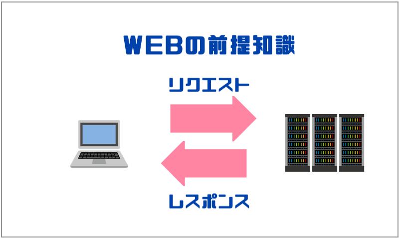 1.WEBの前提知識