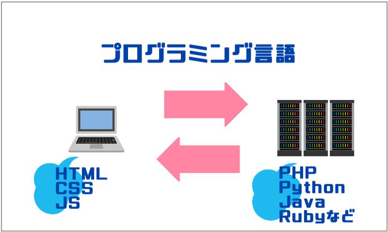 2.プログラミング言語