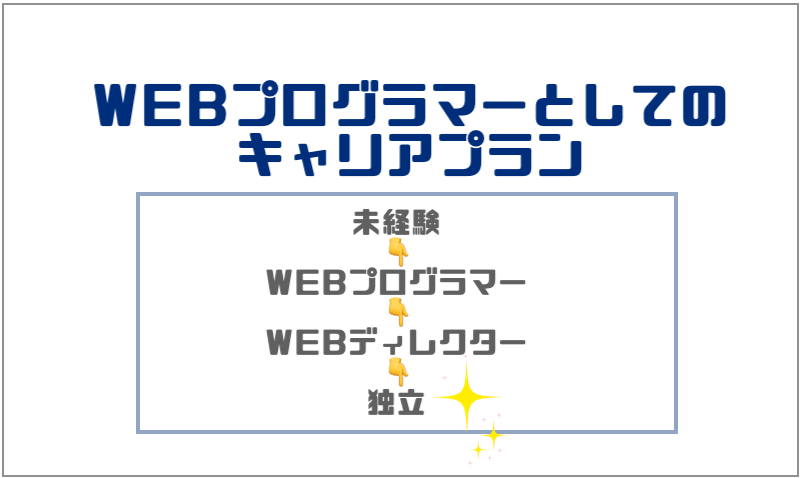 4.WEBプログラマーとしてのキャリアプラン