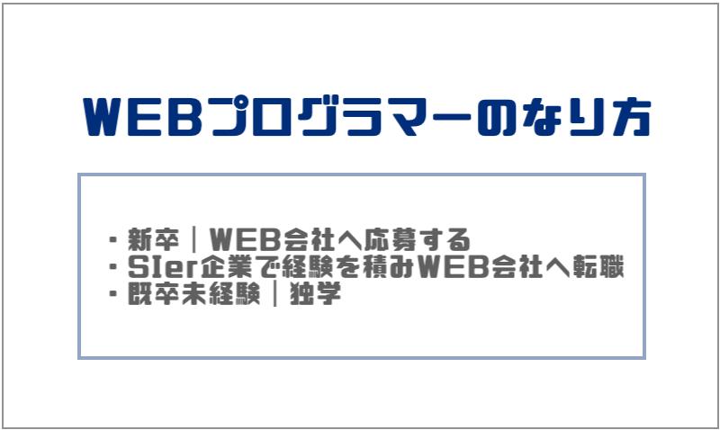 5.WEBプログラマーのなり方